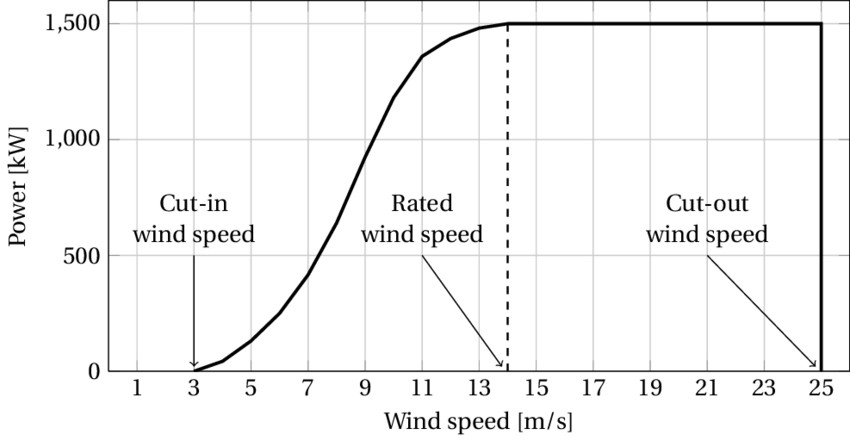 1: An example of power curve for a 1500 kW wind turbine