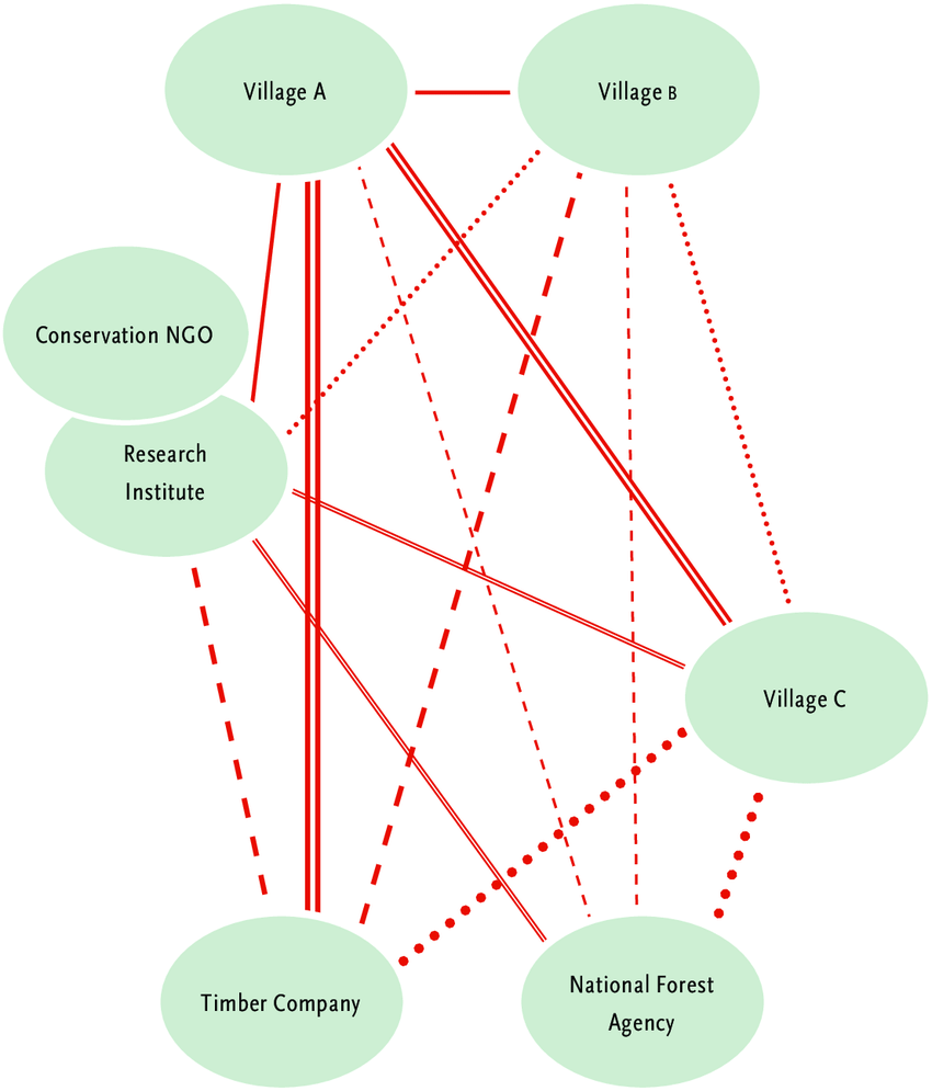 hight resolution of stakeholder mapping and nature of relationships
