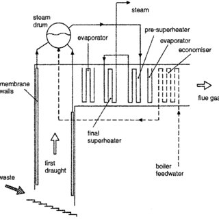 Fouling resistance economizer bundle of the boiler in