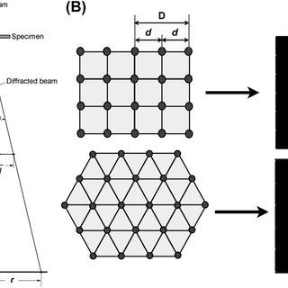(PDF) Crystal Growth of Quasicrystals
