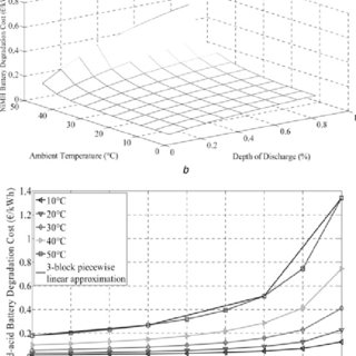 Correlations among DoD, ambient temperature, and cycle