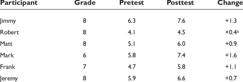 Student Pretest and Posttest Grade Equivalent Scores on