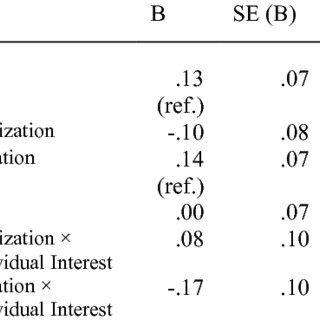 (PDF) The Impact of a Personalization Intervention for