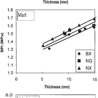 Rating chart of block punch strength and uniaxial