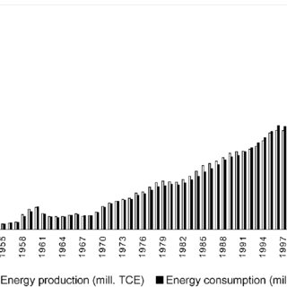 (PDF) Energy Intensity in Light of China's Economic Transition