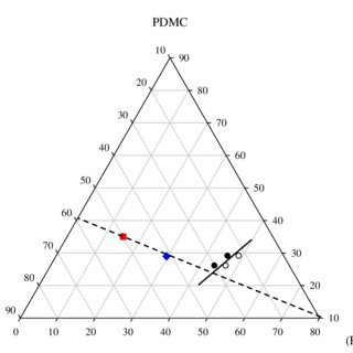 Ternary phase diagram depicting the 3 rd dope composition