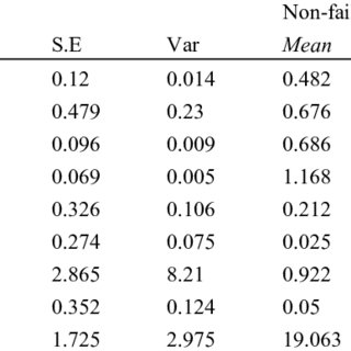 (PDF) Determinants of Bank Failures in Multiple-Currency