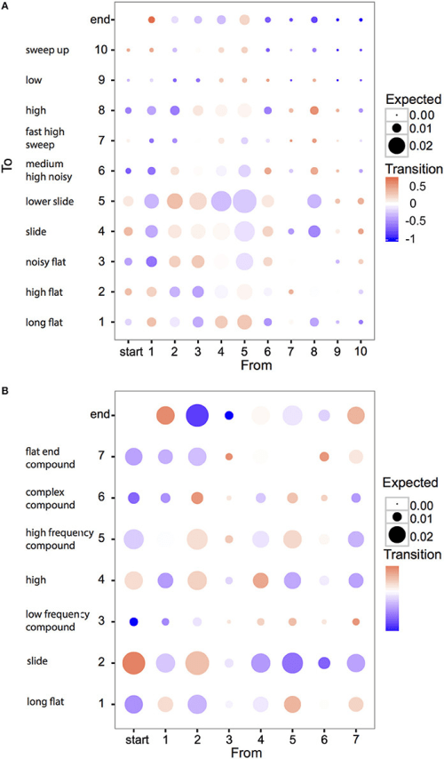 small resolution of biases in transitions between zebra finch elements a and syllables b
