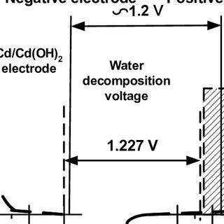 (PDF) HYDROGEN GAS MANAGEMENT FOR FLOODED LEAD ACID BATTERIES