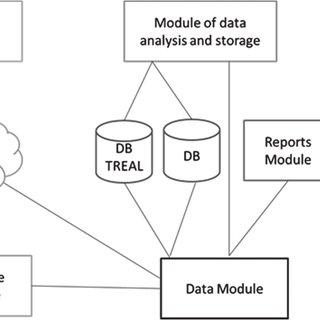 (PDF) Standards HMI/ SCADA in the design of Data Centers
