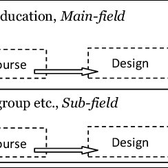The process of recontextualisation (dotted lines). Teacher