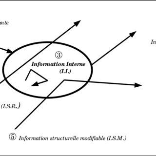 (PDF) La gestion des flux d'information et l'intégration