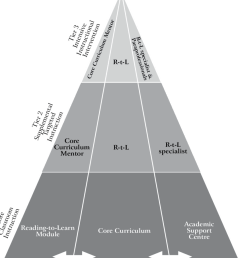 1 a 3 tier model for engaged reading to learn download scientific diagram [ 850 x 969 Pixel ]