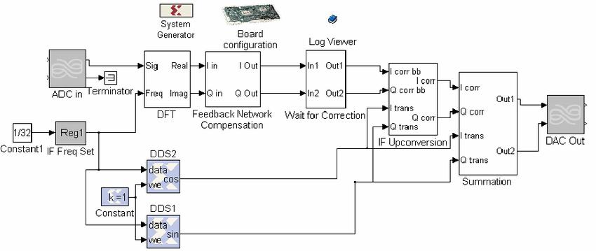 2. Simulink Block Diagram of feedback processing performed