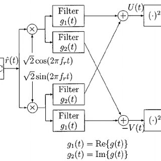 (PDF) The effect of automatic gain control on serial