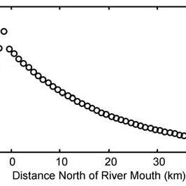 (PDF) Numerical modeling of gravity-driven sediment