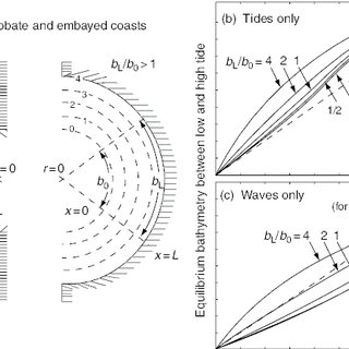 Seasonal change in the spatial distribution of grain size