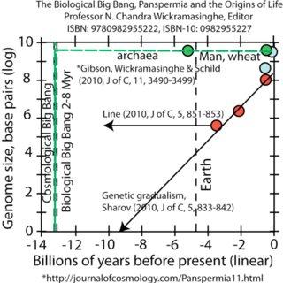 NASA-CDM astrobiological and cosmological versus HGD