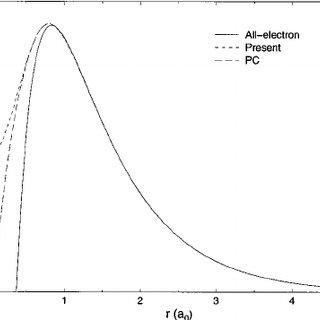 2 s ͑ pseudo ͒ orbitals. Comparison of present pseudo