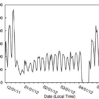 (PDF) Tweaking and Tweeting: Exploring Twitter for