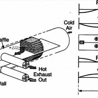 A typical half-wavelength standing-wave thermoacoustic