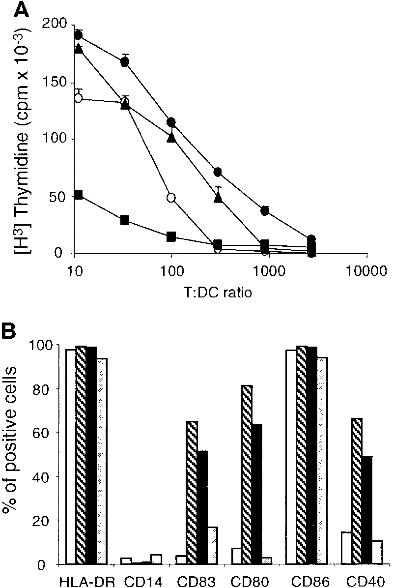 hight resolution of dcs obtained by tnf or cd40lt exposure express characteristics of mature dcs a
