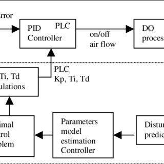 1: A Block Diagram of the Biological Wastewater Treatment