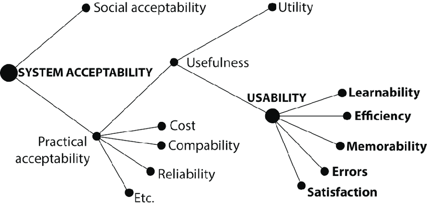 6. Model of attributes of system acceptability (adapted