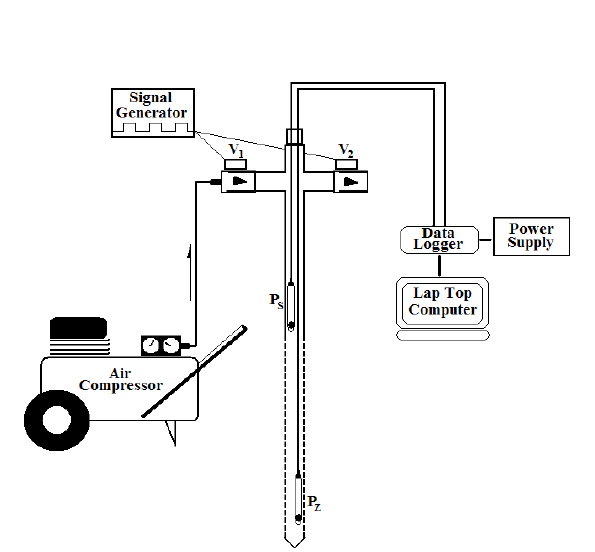 a. The pneumatic CPT equipment set up for a line source