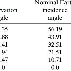 (PDF) A Satellite-Derived Lower-Tropospheric Atmospheric