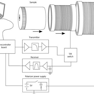 (PDF) A low-cost spectrometer for NMR measurements in the