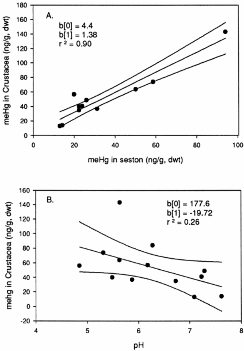 hight resolution of morphometric data and mercury concentrations for 223 individual yellow perch from 14 wisconsin study lakes