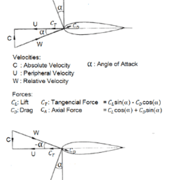 force and velocity diagram of wells turbine blades adapted from 13  [ 850 x 1246 Pixel ]