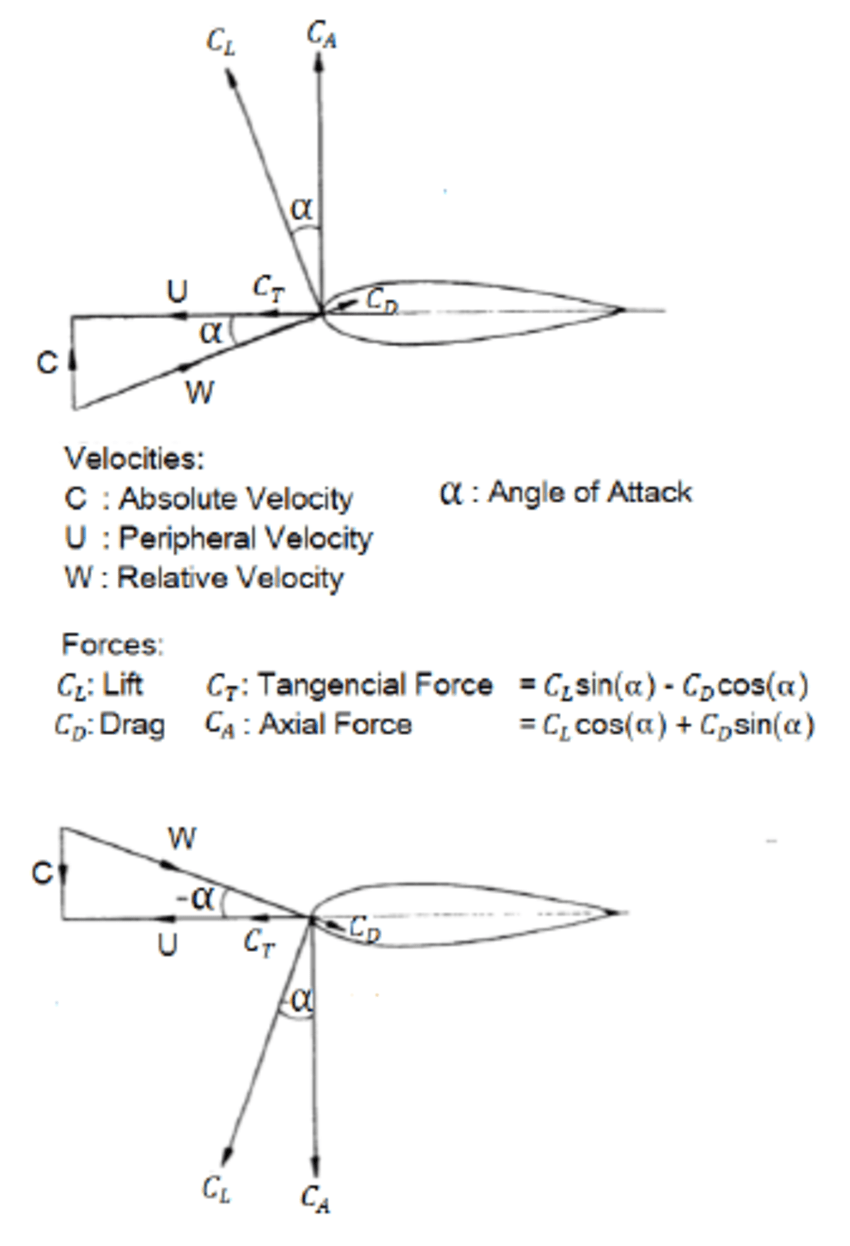 medium resolution of force and velocity diagram of wells turbine blades adapted from 13