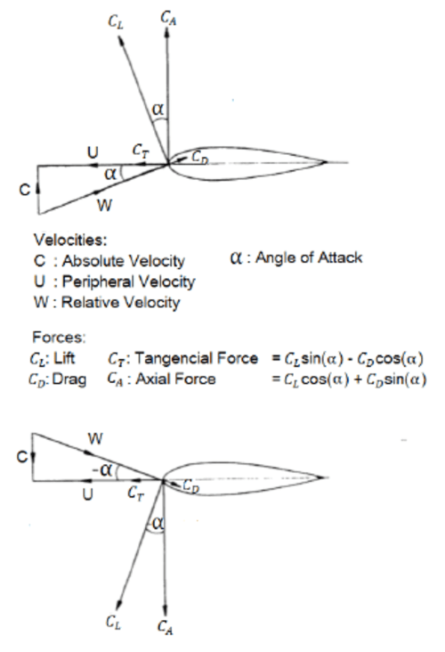 small resolution of force and velocity diagram of wells turbine blades adapted from 13