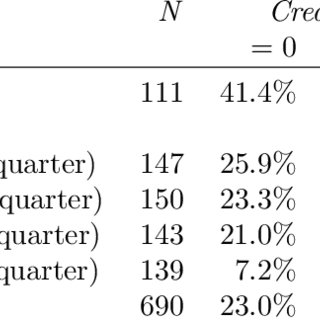 (PDF) Statistical modelling of gained university credits