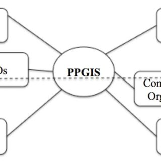 (PDF) Promoting participatory community building in
