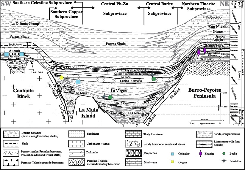 Schematic cross-section of the Mesozoic Sabinas Basin and