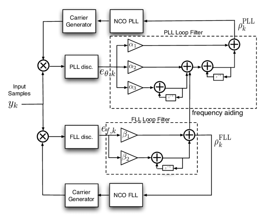 FLL-assisted PLL (F-PLL) loop architecture block diagram