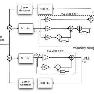 Linear KF-based carrier tracking architecture with noisy