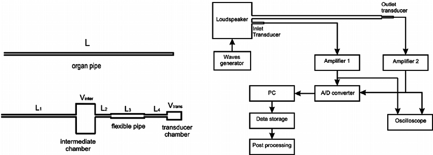 ( a ) Scheme of the two tested configurations: organ pipe
