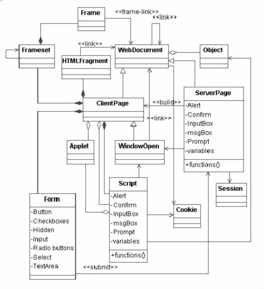 hight resolution of class diagram meta model