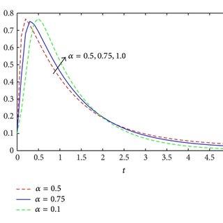(PDF) Legendre Wavelets Method for Solving Fractional