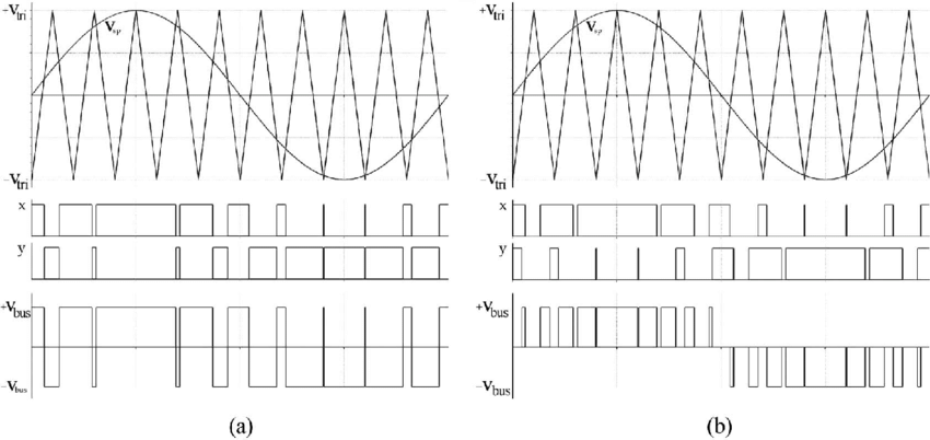 PWM signal generation with a sinusoidal reference. (a) Two