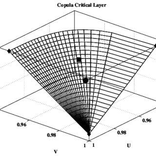 (PDF) On the return period and design in a multivariate