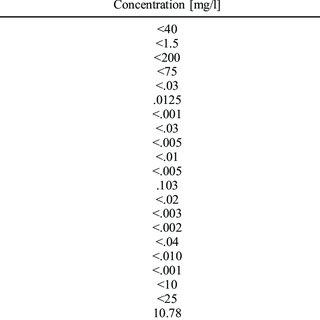 (PDF) Recycled concrete containing EAF slag: Environmental