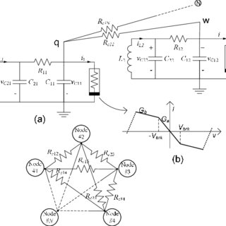 a) Chua's circuit schematic, reference parameters, b) Chua