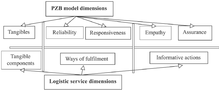 Comparison between service dimensions in PZB and logistic