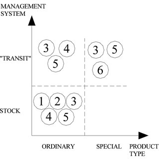 (PDF) Hospital efficiency management: The just-in-time and