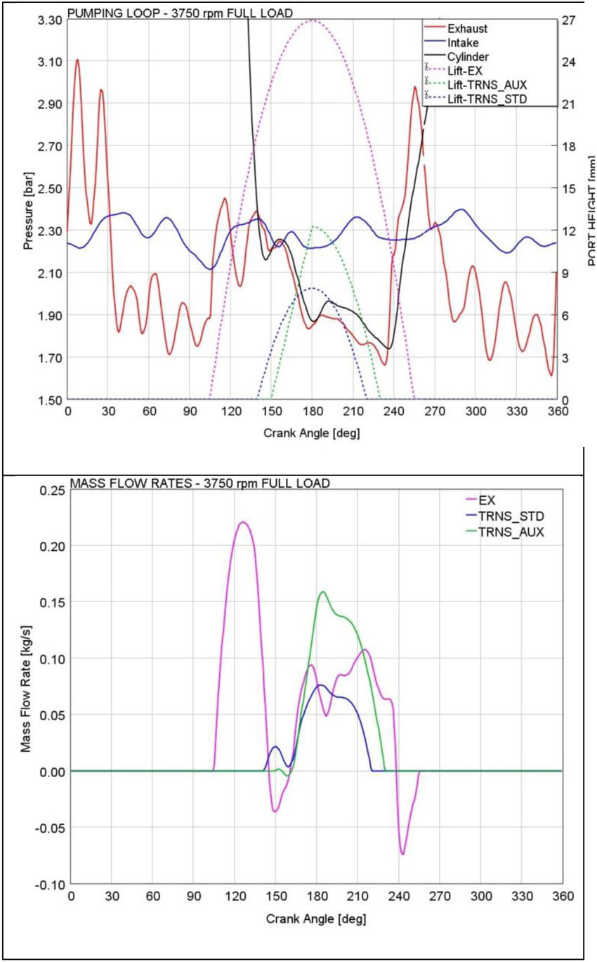 hight resolution of pumping loop and mass flow rates calculated for the optimized 2 stroke 3 cylinder